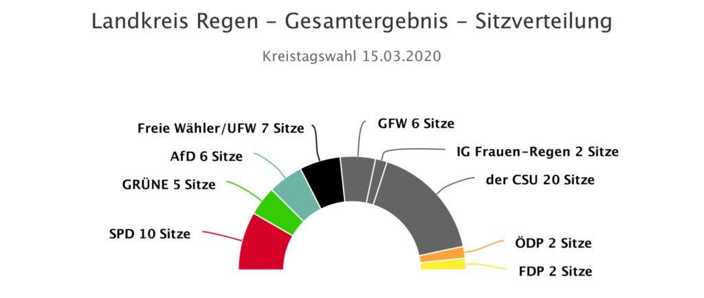 Grafik Sitzverteilung Kreistag 2020-2026.